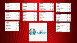 European football championship 2020 or how uefa names it the euro 2020 is the 16th tournament of its kind. Euro 2020 European Qualifiers Standings Group A B D F G Results Schedule Eurocopa Futbol