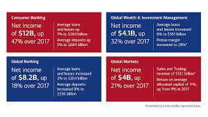 Bank Of America Organizational Chart Our Ceo Brian Moynihan Discuss Responsible Growth