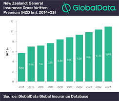 New Zealands General Insurance Market To Reach Us 7 8bn By