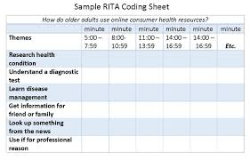neo shop talk 2015 rita sample coding sheet spreadsheet themes in first column and time segments of 3