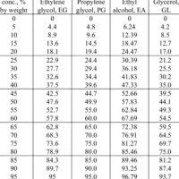 Calcium Chloride Chart Calcium Chloride Chart Calcium Chloride Solubility