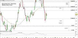 Natural Gas Price Weekly Forecast A Pullback Or Comeback