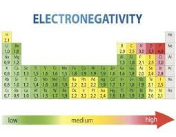Electronegativity Chart Of Elements Study Chemistry