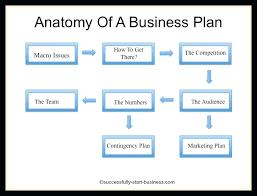 Free Online Business Plan Template Business Plan Templates Pdf Karamatsews Com
