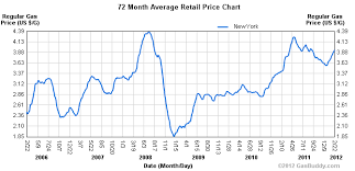 Gas Prices By President Chart Gas Prices By President Chart Doug Ross Journal