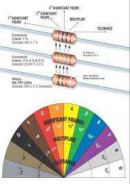 Resistor Size Chart Resistor Color Code And Identification Charts Value Colour