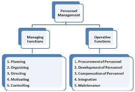 Personnel Management Job Description Career Opportunities And Job Options For Personnel
