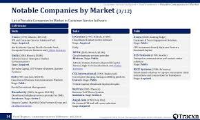 Tracxn Customer Service Software Startup Landscape