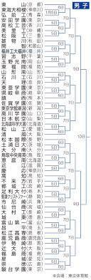 春 高校 バレー 2021 宮城 県
