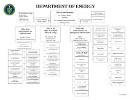 Pppl Org Chart United States Department Of Energy Wikiwand