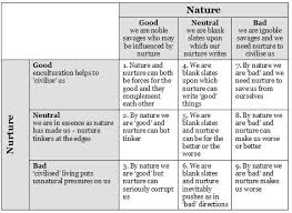 writing short essays  nature vs nurture essay thesis