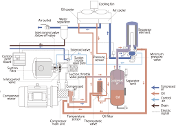 Compressed Air Flow Chart Twin Compressor Diagram Wiring Diagrams