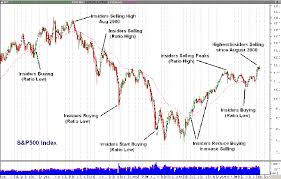 Insider Trading Insider Trading Hits Four Year High