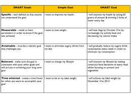 best photos of smart goals and objectives examples marketing smart goals examples