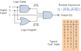 Logic gate and Boolean algebra (updated) - PLACIDE'S PERSONAL BLOG