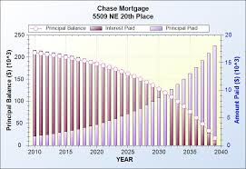 Amortization Chart Amortization Schedule Loan Calculator Graveco Software Inc