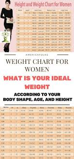 Chinese Height Weight Chart Weight Chart For Women What Is Your Ideal Weight According