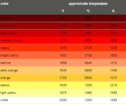 Afbeeldingsresultaat Voor Blacksmith Heat Color Chart