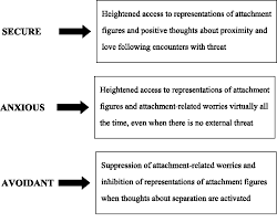 Psychodynamic Approach Figure 1 From Attachment Theory And Research Resurrection