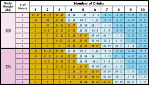 Bac Body Weight Chart Bac Calculators And Chart Pa Dui Chart