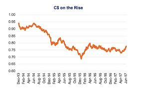 Canadian Dollar Trading Chart Market Insights The Canadian Dollar Crude Oil And Rising