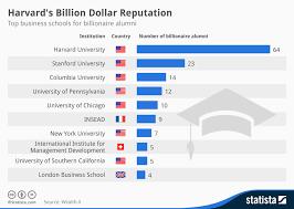 Harvard Chart Chart Harvards Billion Dollar Reputation Statista