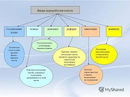 Презентация на тему Работа учащейся А класса Алексеевой  2 Виды переработки текста тезисы конспект аннотация реферат