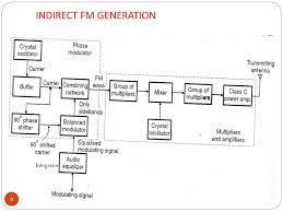 Design Only The Block Diagram An Armstrong Indirect Fm Modulator Ppt Fm Generation Powerpoint Presentation Free Download