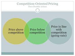 Image result for competition pricing