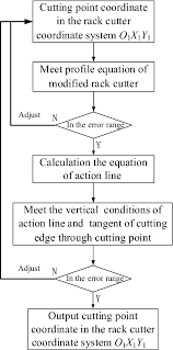 A Calculation Method Of Tooth Profile Modification For Tooth