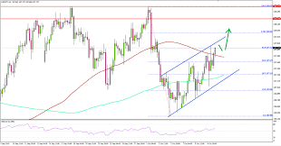 Usd Jpy Could Continue To Rise Towards 108 45 Titan Fx