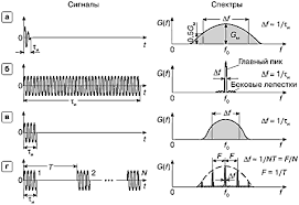 Реферат Виды сигналов их спектры Приборы для анализа спектров  На рис 1 слева представлены основные виды сигналов используемых в ультразвуковых диагностических системах