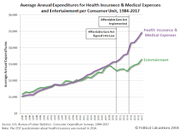 Political Calculations Trends In The Cost Of Health Insurance
