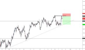Usd Jpy Monthly Chart Usdjpy Chart Dollar Yen Rate Tradingview