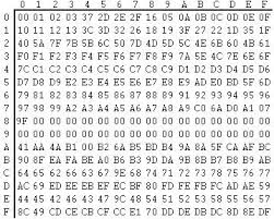 Hexadecimal To Text Chart Ascii To Ebcdic Conversion Table Example