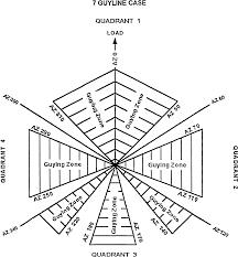Figure 13 7 guyline case