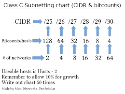 Subnetting Chart Cidr Bitcounts Number Of Hosts Number