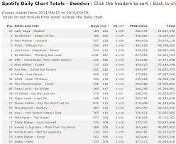 Spotify Daily Charts Charts Discussion Shallow Longest Top10 Ever On Spotify