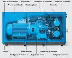 compresor de aire partes. compresores de tornillo. aire comprimido. tipos compresor partes a