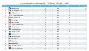 Get the latest football news, fixtures, results and more from germany's bundesliga with sky sports Spielergebnisse Des 2 Spieltages Der 2 Fussball Bundesliga 2019 2020 Vom 4 August 2019