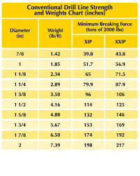 Pp Rope Weight Chart Wire Rope Archives Carter Lifting
