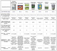 Cost Comparison Cloth Diaper Detergents Yooki