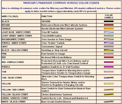 115 mercury outboard wiring diagram images wiring diagrams for technical information