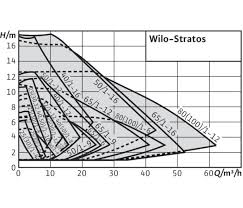 wilo stratos glandless circulator pumps dutypoint pumps pump performance curves for wilo stratos glandless circulator pumps