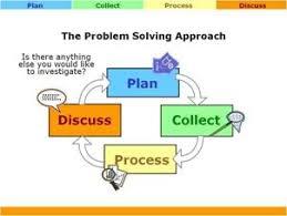 journal of statistics education  v n   john marriott  neville    schematic diagram of the problem solving approach