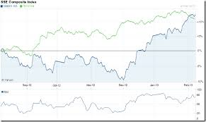 China Stock Market Chart Yahoo Stock Market Charts India Mutual Funds Investment How