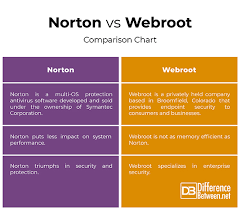 Difference Between Norton And Webroot Difference Between