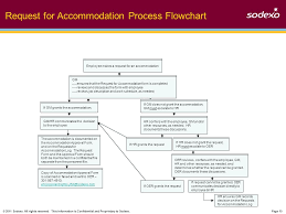 Reasonable Accommodation Process Flow Chart People With Disabilities Initiative Ppt Download
