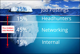 linkedin for jobs how to jobs on linkedin and the hidden job networking is building relationships based on common interests and mutual benefit the golden rule of networking look to give value before asking for it