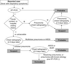 Ards Pathophysiology Flow Chart Flowchart Of Classification For Severe Acute Respirator Open I